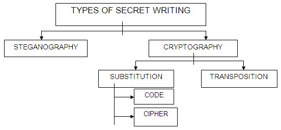 Cryptology Consists Of Code Making And Breaking Also Known As Cryptanalysis Is The Study Analyzing Information Systems In Order To